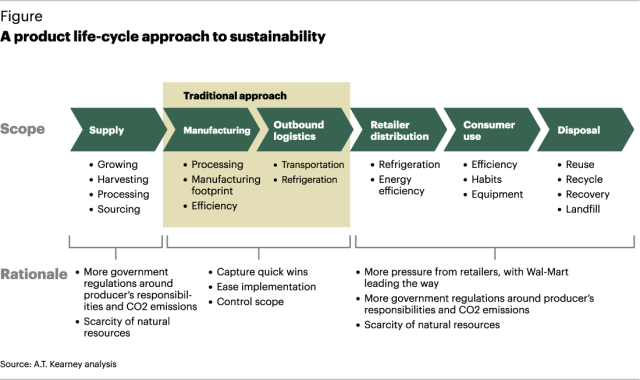 FG-Sustainability-A-Product-Life-Cycle-Approach