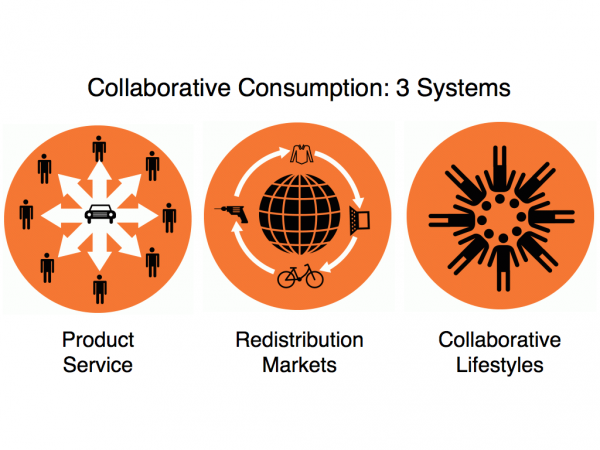 Collaborative-Consumption-Overview.001-e1293325865525